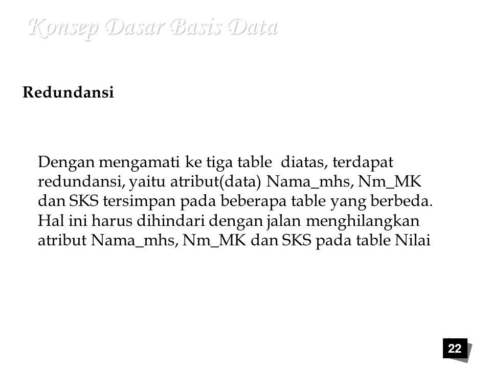 22 Konsep Dasar Basis Data Redundansi Dengan mengamati ke tiga table diatas, terdapat redundansi, yaitu atribut(data) Nama_mhs, Nm_MK dan SKS tersimpa
