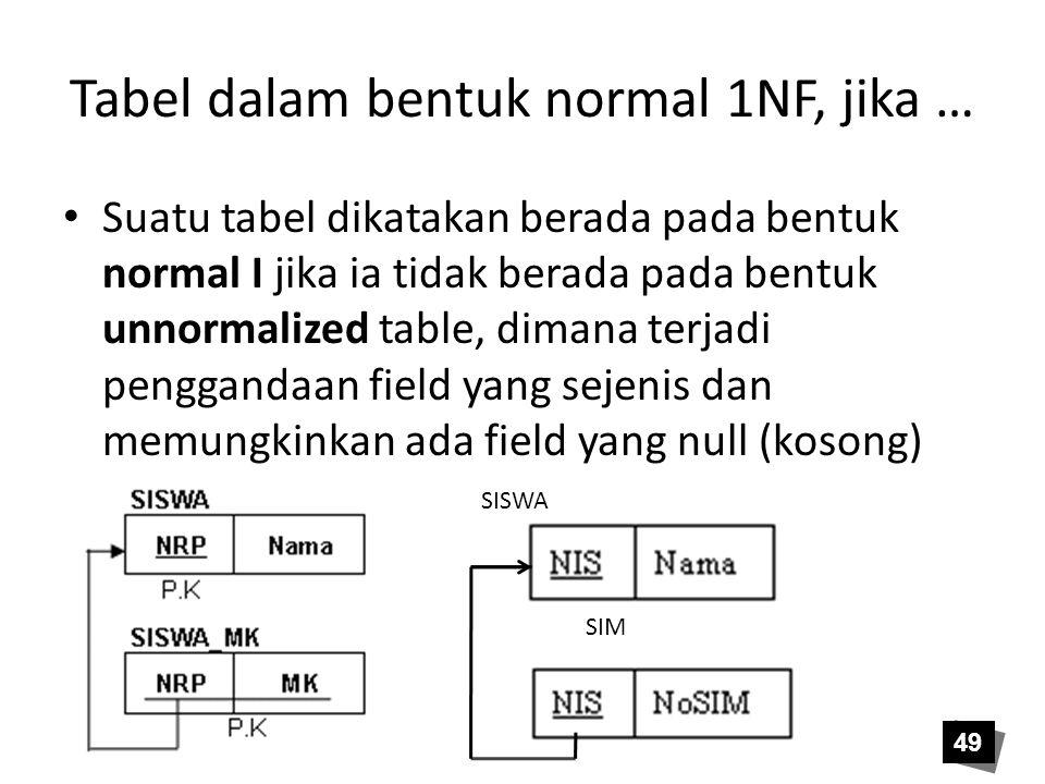 Tabel dalam bentuk normal 1NF, jika … Suatu tabel dikatakan berada pada bentuk normal I jika ia tidak berada pada bentuk unnormalized table, dimana te