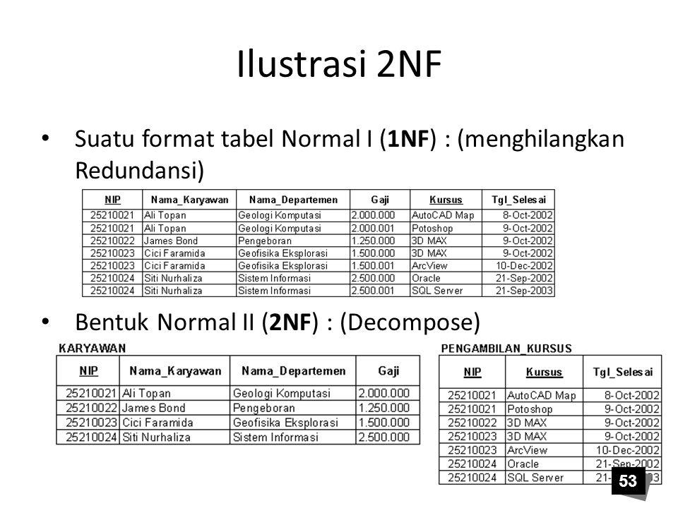 Ilustrasi 2NF Suatu format tabel Normal I (1NF) : (menghilangkan Redundansi) Bentuk Normal II (2NF) : (Decompose) 53