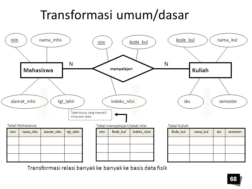 68 Transformasi umum/dasar Transformasi relasi banyak ke banyak ke basis data fisik Tabel khusus yang mewakili himpunan relasi KuliahMahasiswa mempela