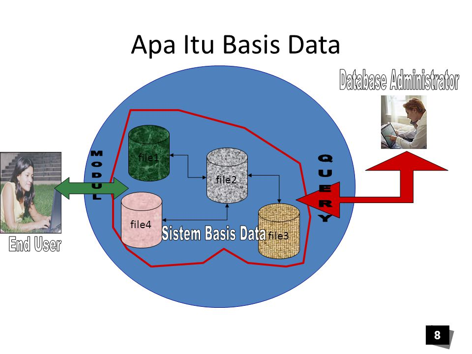 Konsep Dasar Basis Data Kesimpulan : Basis data didefinisikan sebagai sekumpulan data yang saling berhubungan, disimpan dengan minimum redundansi untuk melayani banyak aplikasi secara optimal.