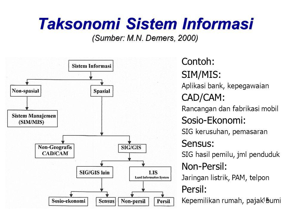14 Taksonomi Sistem Informasi (Sumber: M.N.