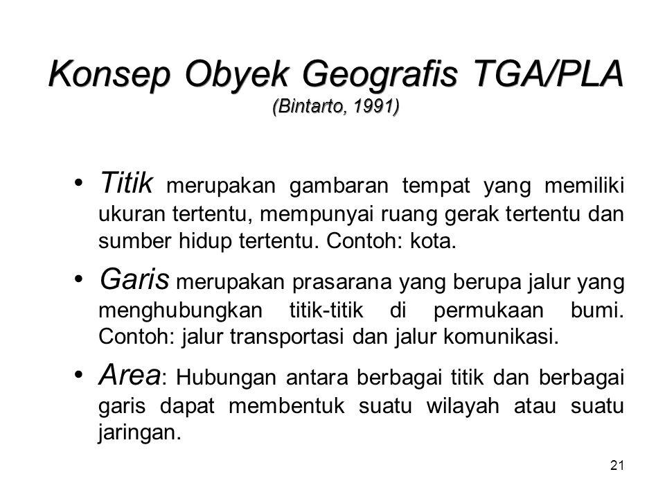 21 Konsep Obyek Geografis TGA/PLA (Bintarto, 1991) Titik merupakan gambaran tempat yang memiliki ukuran tertentu, mempunyai ruang gerak tertentu dan sumber hidup tertentu.