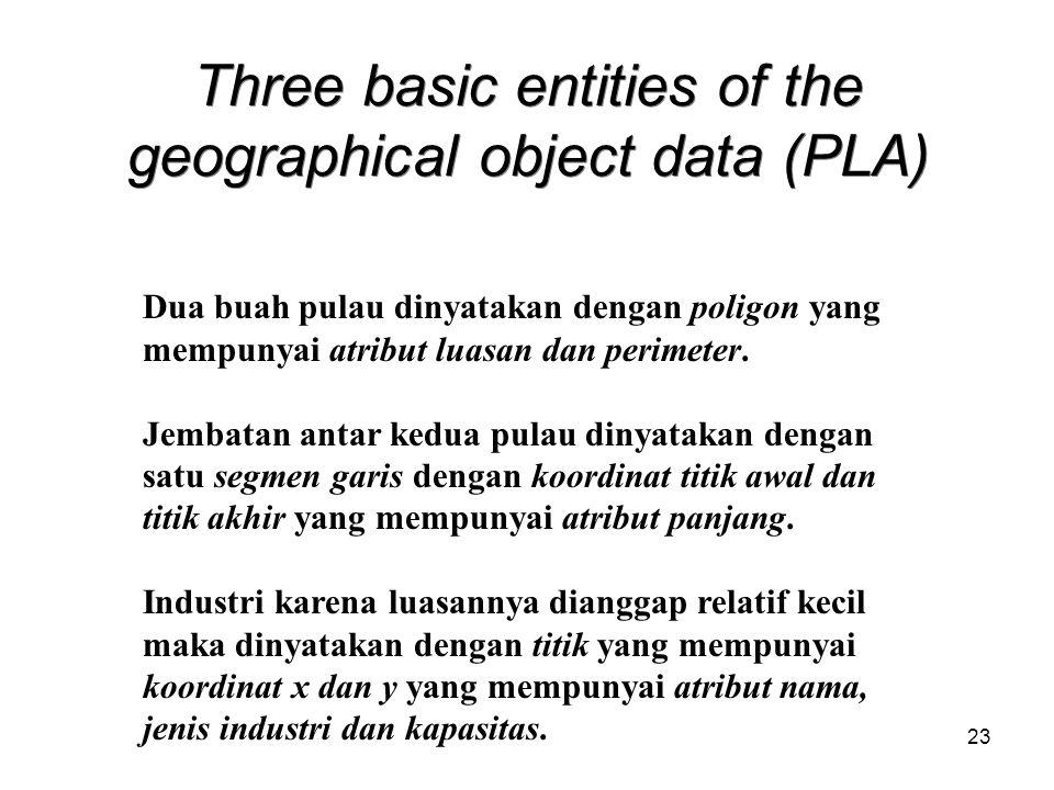 23 Three basic entities of the geographical object data (PLA) Dua buah pulau dinyatakan dengan poligon yang mempunyai atribut luasan dan perimeter.