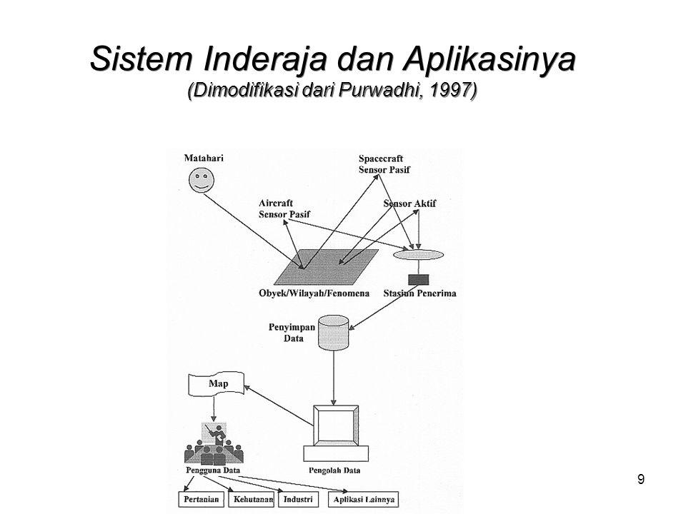10 Definisi SIG Purwadhi, 1994: –SIG merupakan suatu sistem yang mengorganisir perangkat keras (hardware), perangkat lunak (software), dan data, serta dapat mendaya-gunakan sistem penyimpanan, pengolahan, maupun analisis data secara simultan, sehingga dapat diperoleh informasi yang berkaitan dengan aspek keruangan.