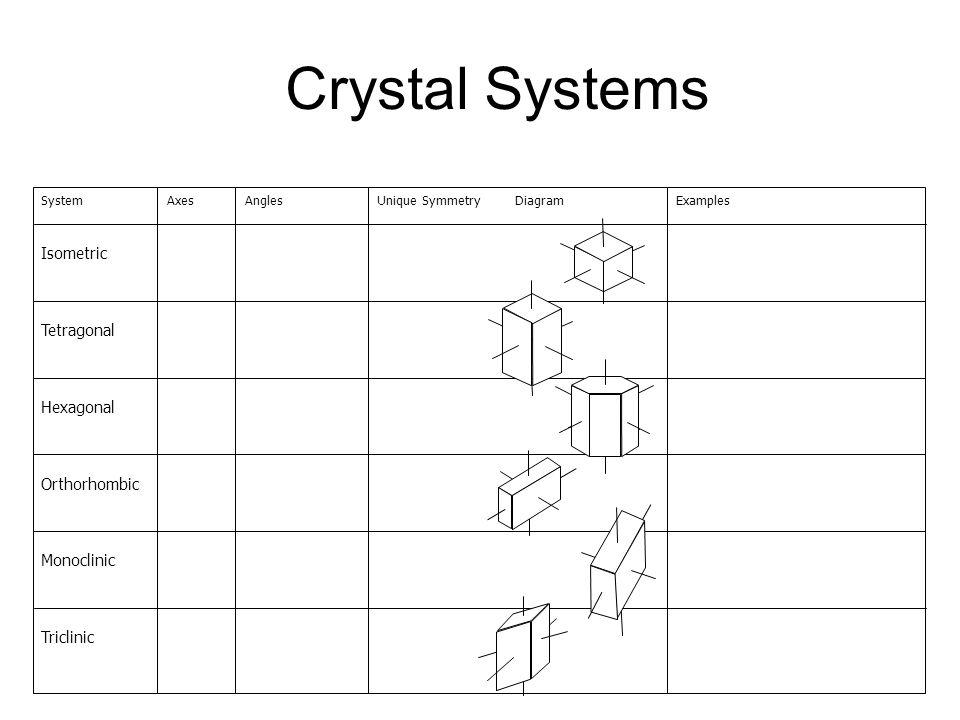 Crystal Systems SystemAxesAnglesUnique SymmetryDiagramExamples Isometric a=b=c  =  =  =90° Four 3-foldPyrite, Halite, Galena, Garnet, Diamond, Fluo