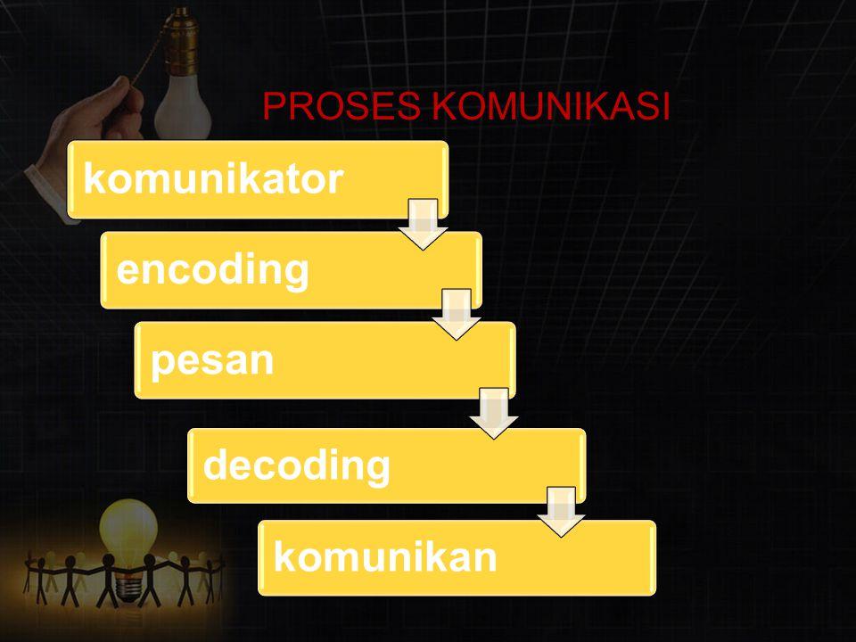PROSES KOMUNIKASI komunikatorencodingpesan decodingkomunikan
