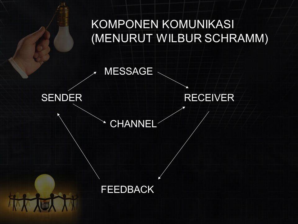 KOMPONEN KOMUNIKASI (MENURUT WILBUR SCHRAMM) MESSAGE SENDER RECEIVER CHANNEL FEEDBACK