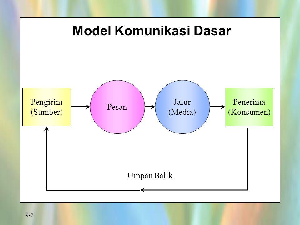 9-2 Model Komunikasi Dasar Pengirim (Sumber) Penerima (Konsumen) Pesan Jalur (Media) Umpan Balik