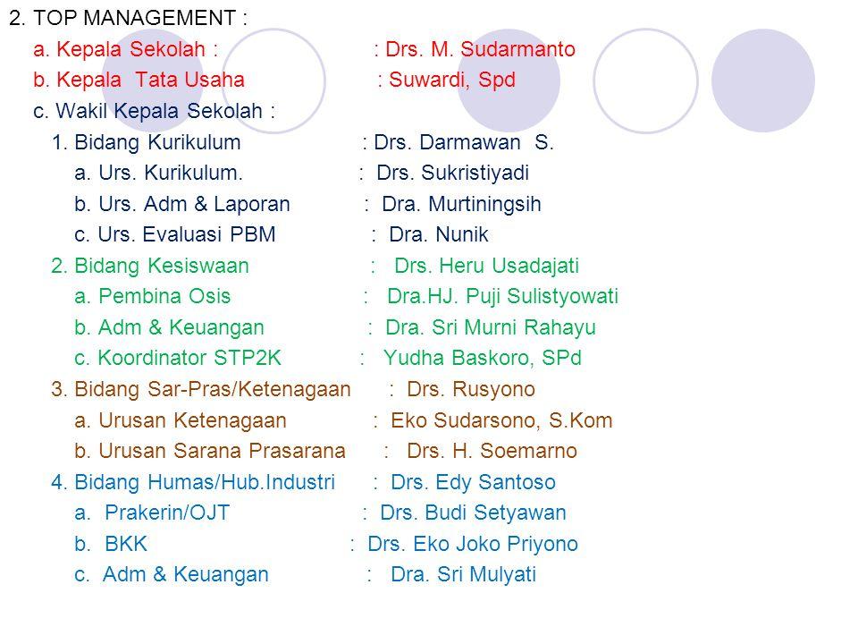 2. TOP MANAGEMENT : a. Kepala Sekolah : : Drs. M. Sudarmanto b. Kepala Tata Usaha : Suwardi, Spd c. Wakil Kepala Sekolah : 1. Bidang Kurikulum : Drs.