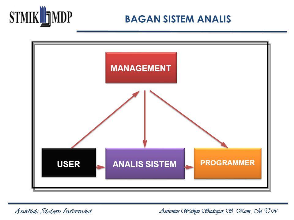 Analisis Sistem Informasi Antonius Wahyu Sudrajat, S. Kom., M.T.I MANAGEMENT ANALIS SISTEM PROGRAMMER USER BAGAN SISTEM ANALIS