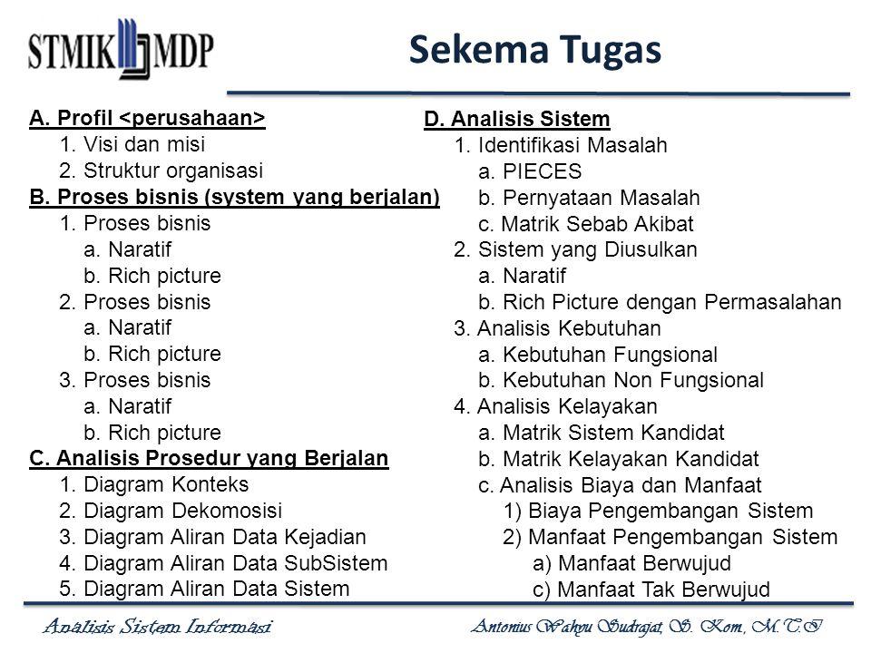 Analisis Sistem Informasi Antonius Wahyu Sudrajat, S. Kom., M.T.I Sekema Tugas A. Profil 1. Visi dan misi 2. Struktur organisasi B. Proses bisnis (sys