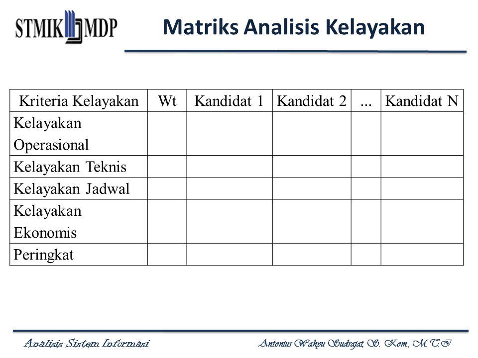 Analisis Sistem Informasi Antonius Wahyu Sudrajat, S. Kom., M.T.I Matriks Analisis Kelayakan Kriteria KelayakanWtKandidat 1Kandidat 2... Kandidat N Ke