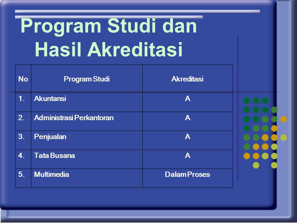 Program Studi dan Hasil Akreditasi NoProgram StudiAkreditasi 1.AkuntansiA 2.Administrasi PerkantoranA 3.PenjualanA 4.Tata BusanaA 5.MultimediaDalam Proses