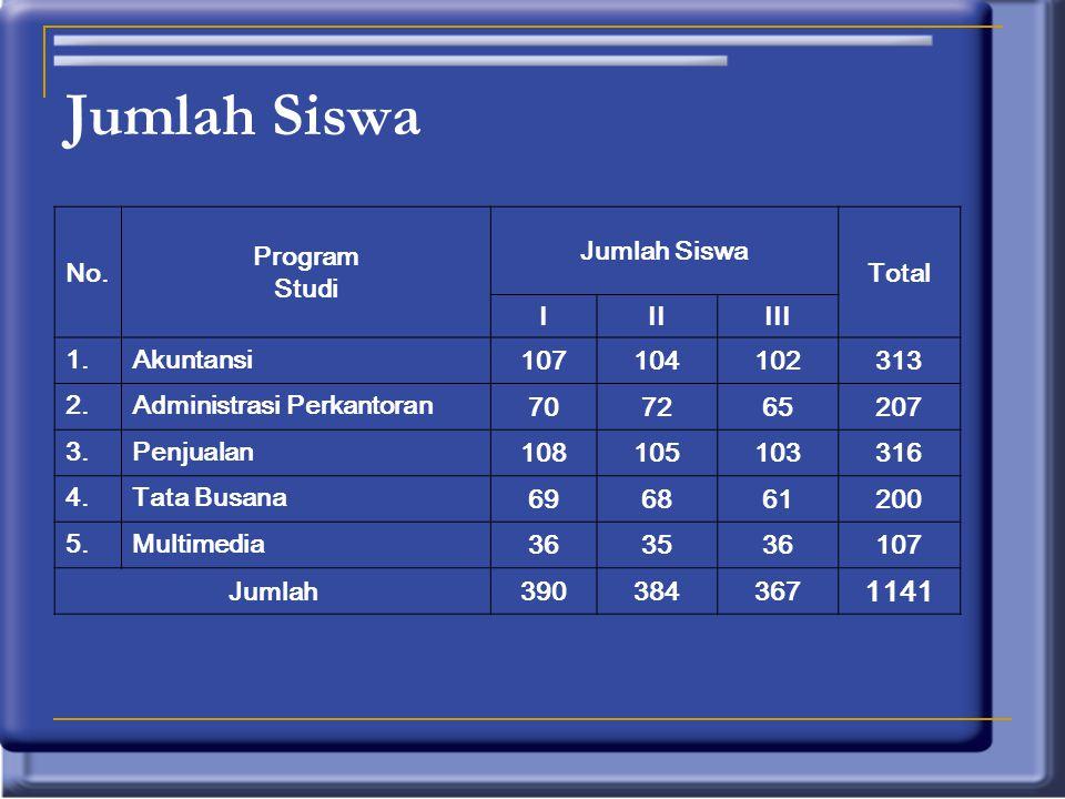 NoStatus Jumlah Total GuruStaff TU 1PNS6013 73 2GB (Guru Bantu)10 3GTT (Guru Tidak Tetap) / PTT (Pegawai Tidak Tetap) 1112 23 Jumlah 125106 Data Guru (Pendidik) dan Staff Tata Usaha (Tenaga Kependidikan)