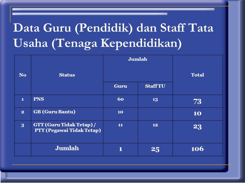 NoStatus Jumlah Total GuruStaff TU 1PNS6013 73 2GB (Guru Bantu)10 3GTT (Guru Tidak Tetap) / PTT (Pegawai Tidak Tetap) 1112 23 Jumlah 125106 Data Guru