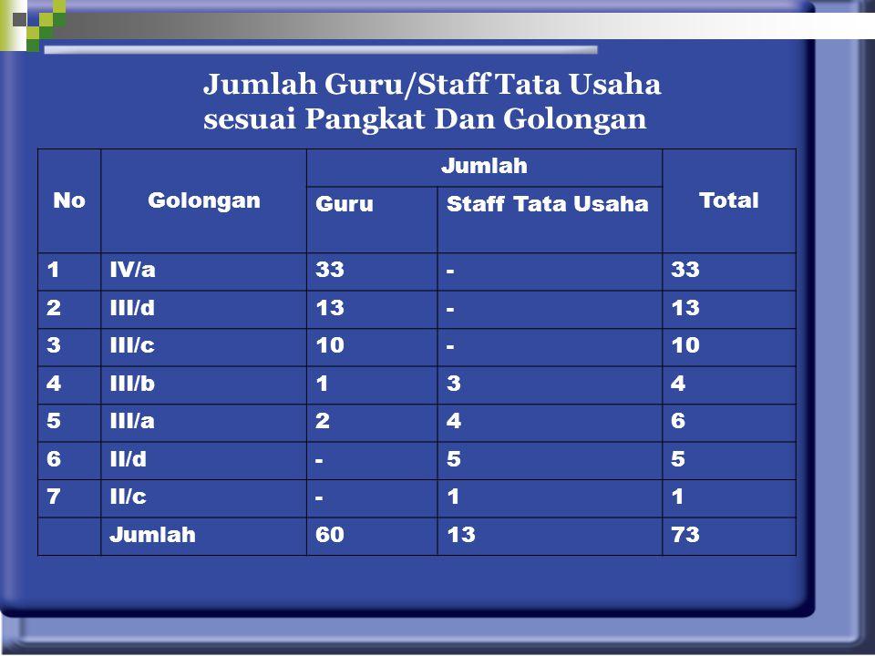 NoGolongan Jumlah Total GuruStaff Tata Usaha 1IV/a33- 2III/d13- 3III/c10- 4III/b134 5III/a246 6II/d-55 7II/c-11 Jumlah601373 Jumlah Guru/Staff Tata Us