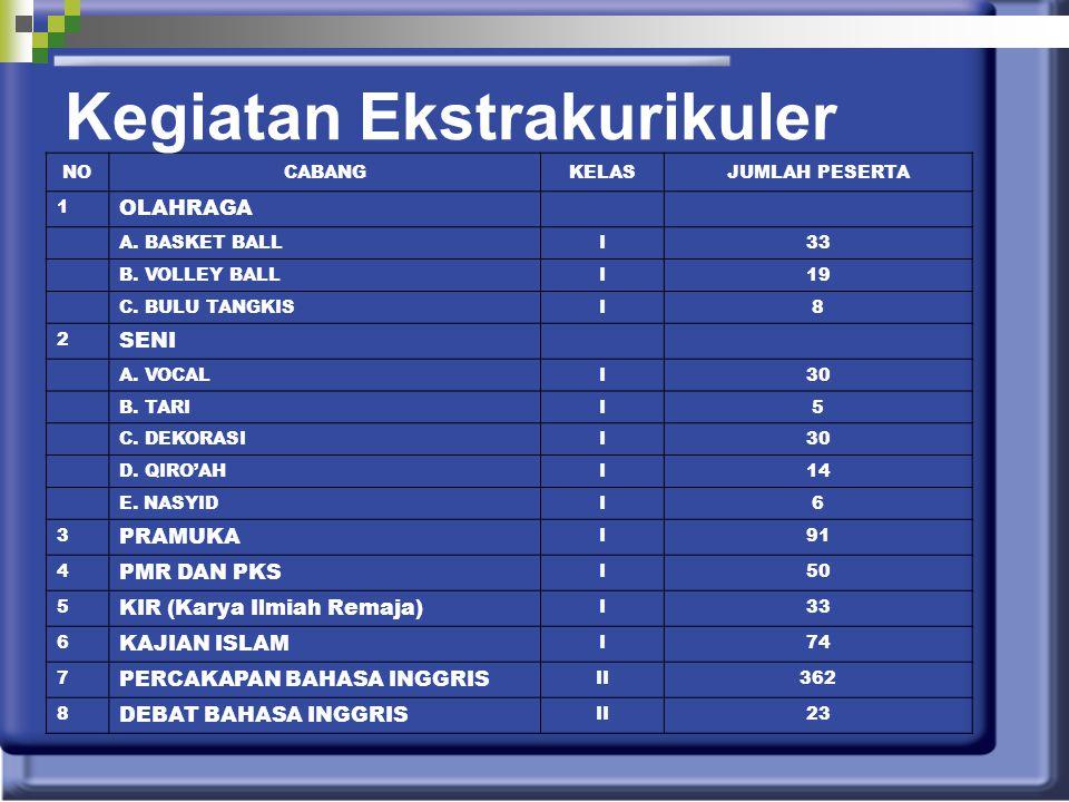 NOCABANGKELASJUMLAH PESERTA 1 OLAHRAGA A.BASKET BALLI33 B.
