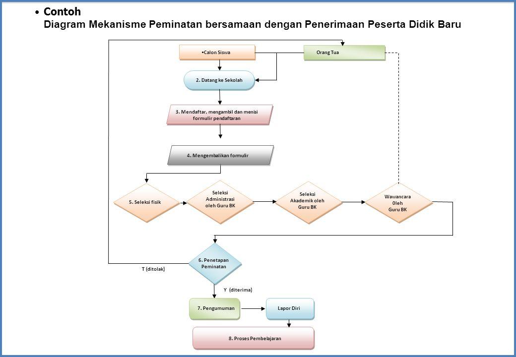 Contoh Diagram Mekanisme Peminatan bersamaan dengan Penerimaan Peserta Didik Baru 5. Seleksi fisik 4. Mengembalikan formulir 3. Mendaftar, mengambil d