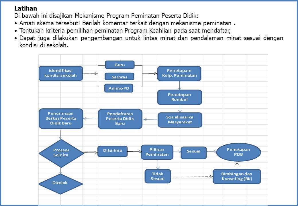 Latihan Di bawah ini disajikan Mekanisme Program Peminatan Peserta Didik: Amati skema tersebut! Berilah komentar terkait dengan mekanisme peminatan. T
