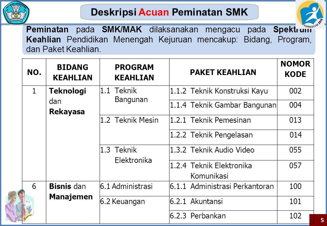 Peminatan pada SMK/MAK dilaksanakan mengacu pada Spektrum Keahlian Pendidikan Menengah Kejuruan mencakup: Bidang, Program, dan Paket Keahlian. Deskrip