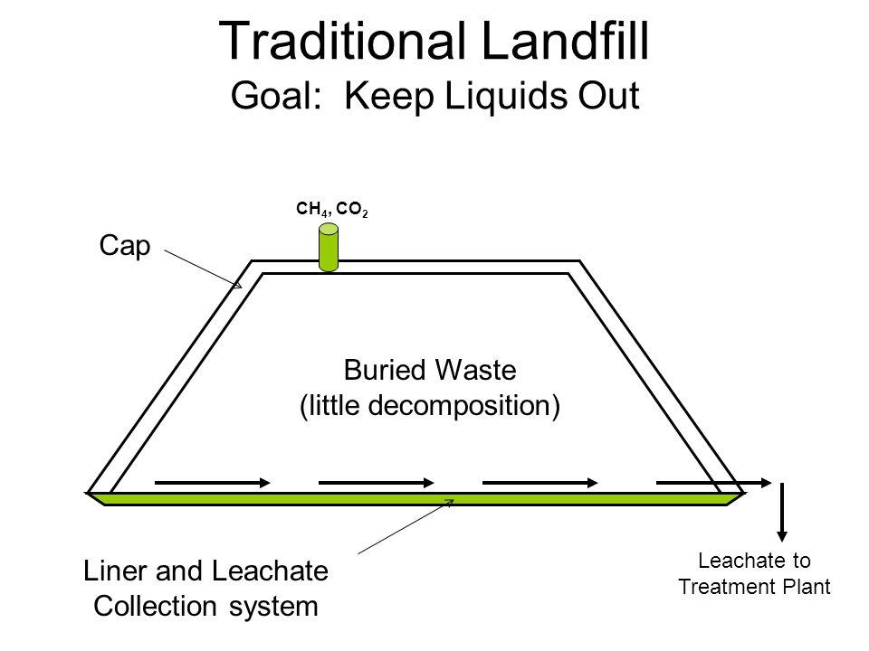 Kondisi optimum proses Methanogenesis Kelembaban/kadar air yg cukup Nutrien yg cukup TIdak hadirnya oksigen and materi toxic Kondisi pH relatif netral