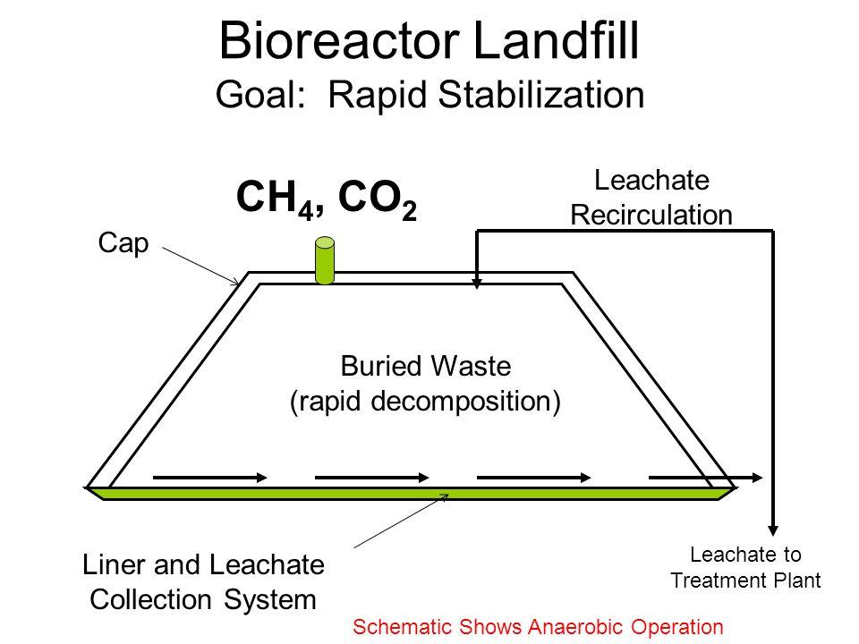 Bioreactor Landfill Metode Menyiapkan kondisi untuk degradasi sampah organik oleh mikroorganisme yang kelaparan Biasanya dilakukan dengan meningkatkan