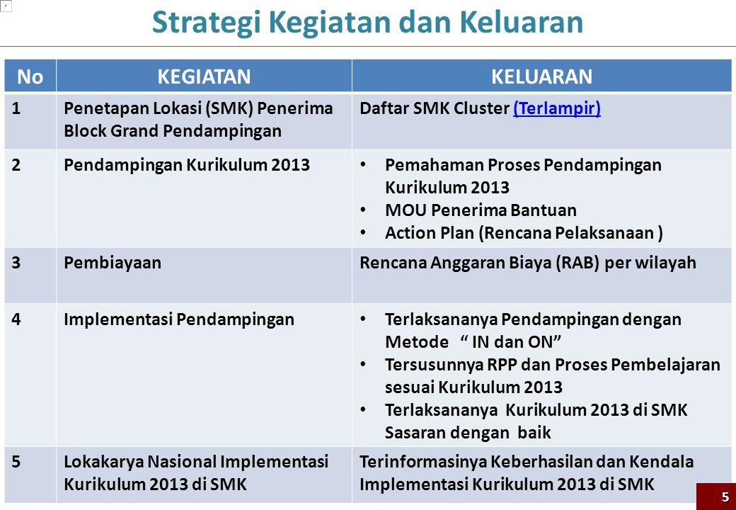 Strategi Kegiatan dan Keluaran NoKEGIATANKELUARAN 1Penetapan Lokasi (SMK) Penerima Block Grand Pendampingan Daftar SMK Cluster (Terlampir)(Terlampir) 2Pendampingan Kurikulum 2013 Pemahaman Proses Pendampingan Kurikulum 2013 MOU Penerima Bantuan Action Plan (Rencana Pelaksanaan ) 3PembiayaanRencana Anggaran Biaya (RAB) per wilayah 4Implementasi Pendampingan Terlaksananya Pendampingan dengan Metode IN dan ON Tersusunnya RPP dan Proses Pembelajaran sesuai Kurikulum 2013 Terlaksananya Kurikulum 2013 di SMK Sasaran dengan baik 5Lokakarya Nasional Implementasi Kurikulum 2013 di SMK Terinformasinya Keberhasilan dan Kendala Implementasi Kurikulum 2013 di SMK 5