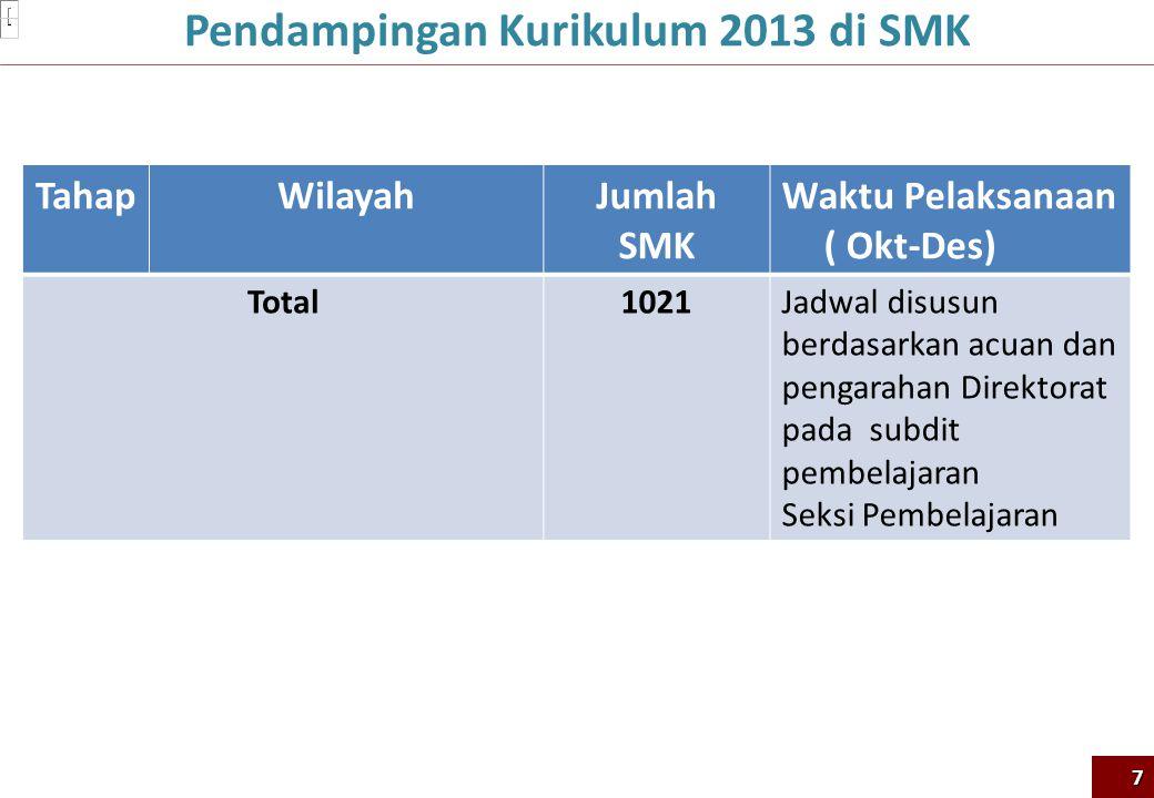 TahapWilayahJumlah SMK Waktu Pelaksanaan ( Okt-Des) Total1021Jadwal disusun berdasarkan acuan dan pengarahan Direktorat pada subdit pembelajaran Seksi Pembelajaran 7 Pendampingan Kurikulum 2013 di SMK