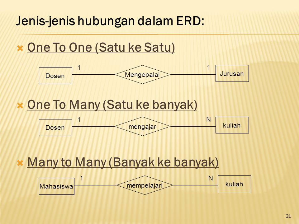 Jenis-jenis hubungan dalam ERD:  One To One (Satu ke Satu)  One To Many (Satu ke banyak)  Many to Many (Banyak ke banyak) Dosen Jurusan Mengepalai