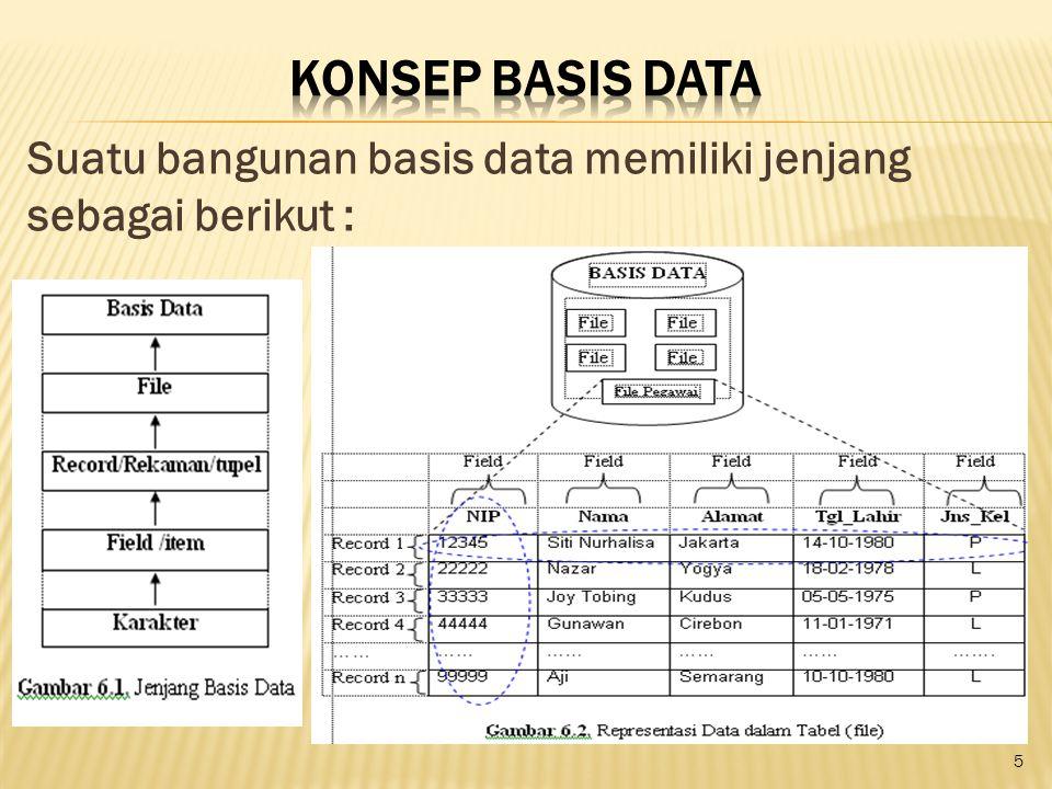 Suatu bangunan basis data memiliki jenjang sebagai berikut : 5