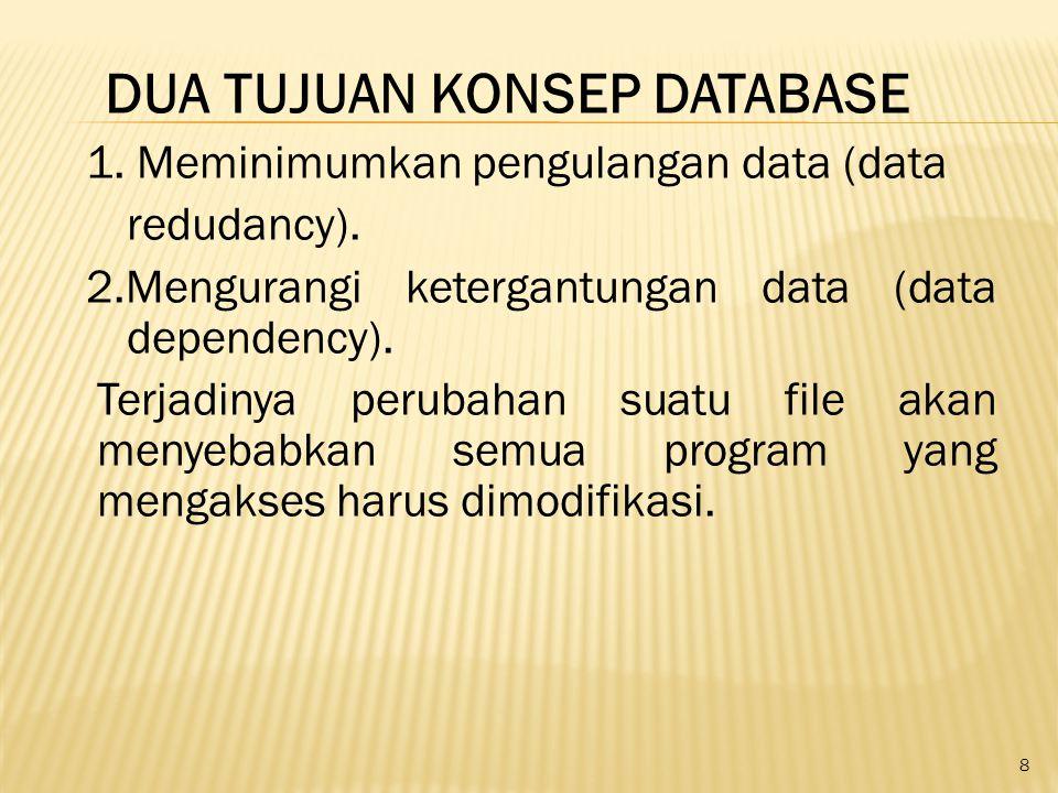 8 DUA TUJUAN KONSEP DATABASE 1. Meminimumkan pengulangan data (data redudancy). 2.Mengurangi ketergantungan data (data dependency). Terjadinya perubah