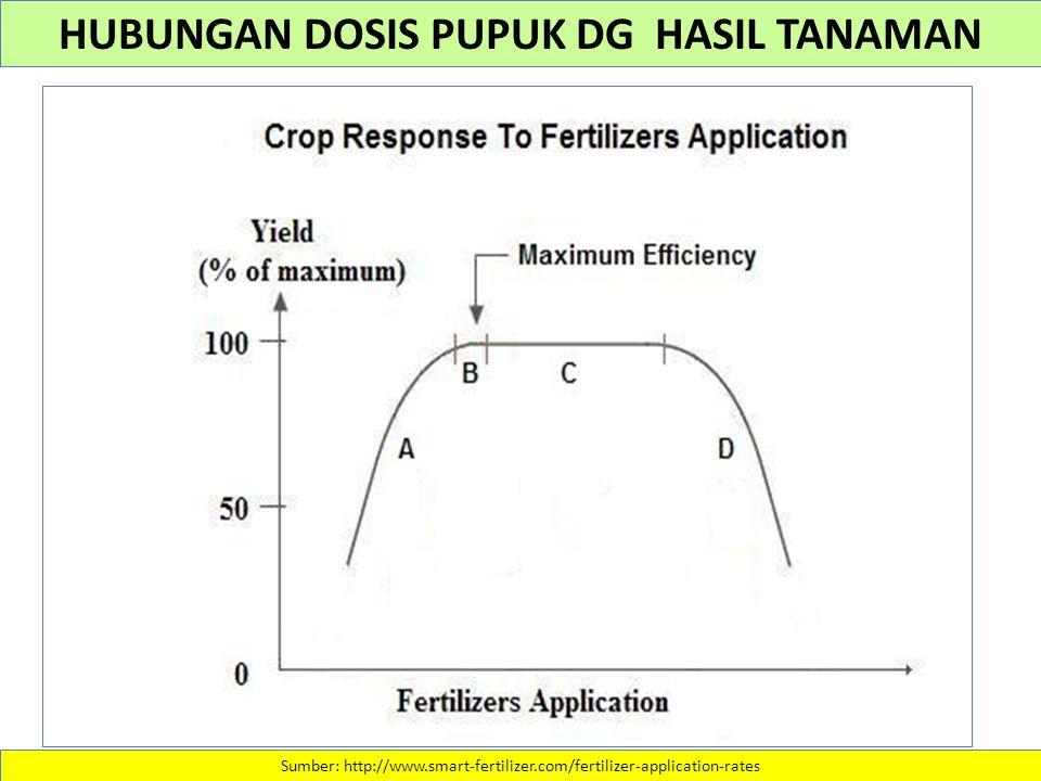 Sumber: http://www.smart-fertilizer.com/fertilizer-application-rates HUBUNGAN DOSIS PUPUK DG HASIL TANAMAN