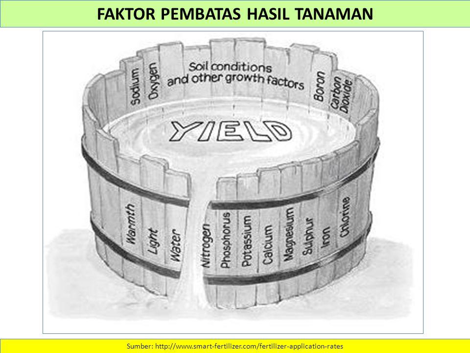Sumber: http://www.smart-fertilizer.com/fertilizer-application-rates FAKTOR PEMBATAS HASIL TANAMAN