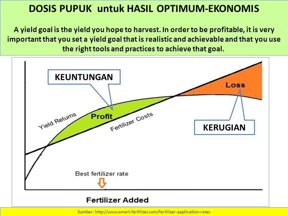 Sumber: http://www.smart-fertilizer.com/fertilizer-application-rates DOSIS PUPUK untuk HASIL OPTIMUM-EKONOMIS A yield goal is the yield you hope to harvest.