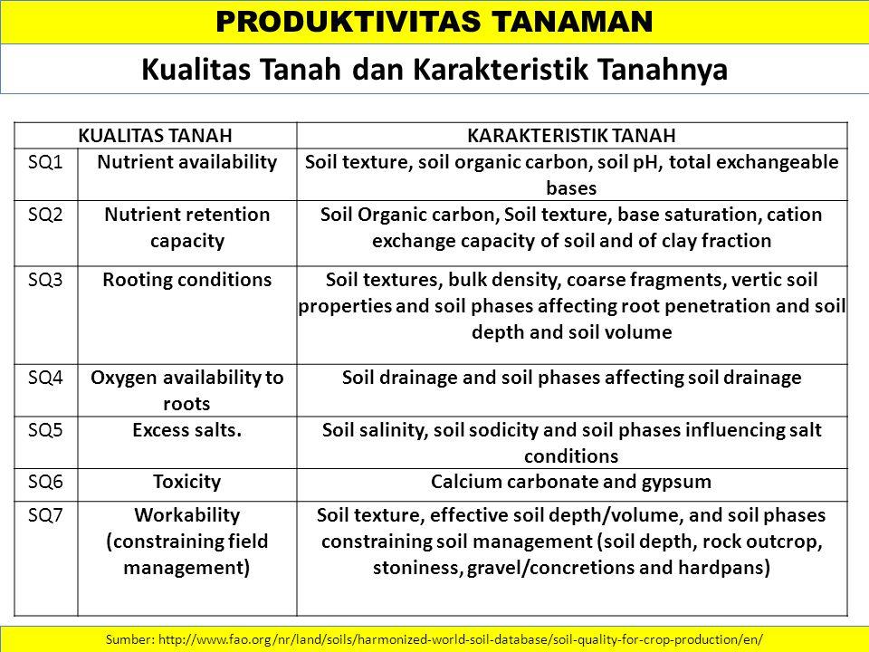 PRODUKTIVITAS TANAMAN Sumber: http://www.fao.org/nr/land/soils/harmonized-world-soil-database/soil-quality-for-crop-production/en/ Kualitas Tanah dan
