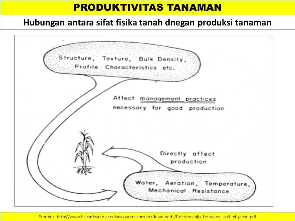 PRODUKTIVITAS TANAMAN Sumber: http://www.fisicadosolo.ccr.ufsm.quoos.com.br/downloads/Relationship_between_soil_physical.pdf Hubungan antara sifat fisika tanah dnegan produksi tanaman