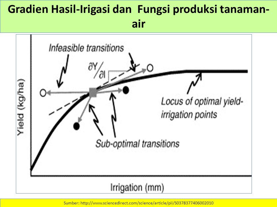 Gradien Hasil-Irigasi dan Fungsi produksi tanaman- air Sumber: http://www.sciencedirect.com/science/article/pii/S0378377406002010