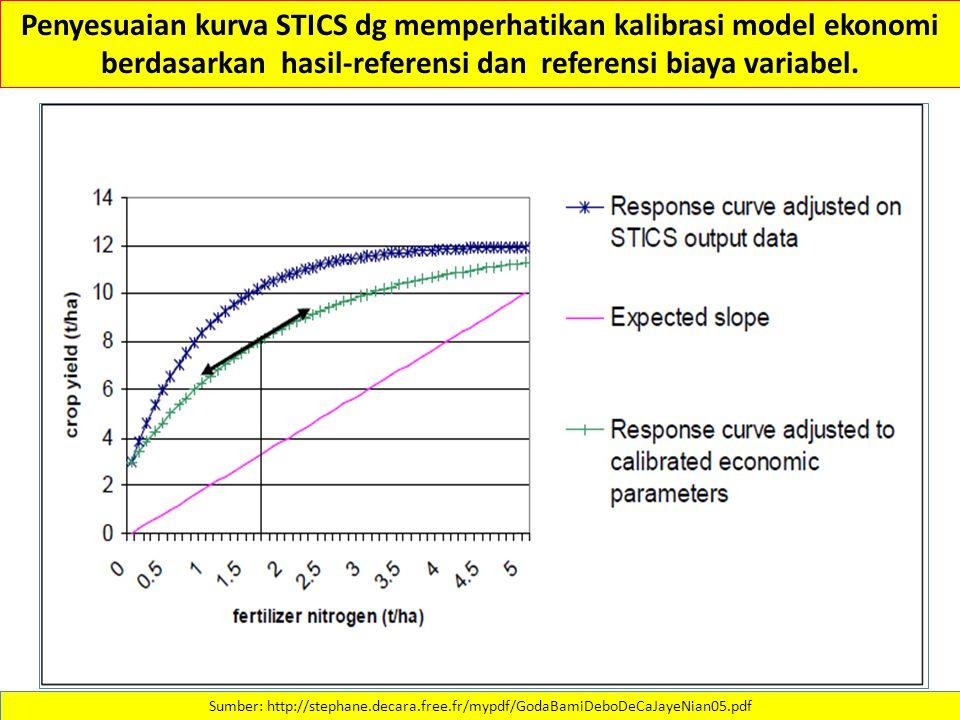 Penyesuaian kurva STICS dg memperhatikan kalibrasi model ekonomi berdasarkan hasil-referensi dan referensi biaya variabel. Sumber: http://stephane.dec