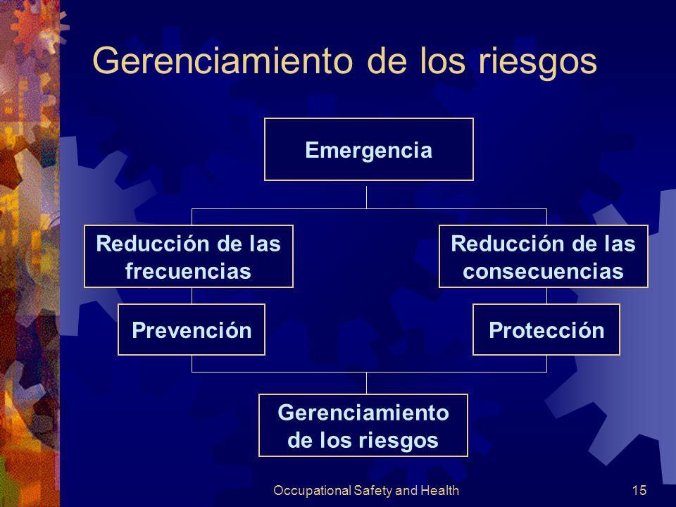 Occupational Safety and Health14 Prevención (amenaza) Respuesta Investigación Estrategias de acción en las distintas etapas Rehabilitación Seguimiento