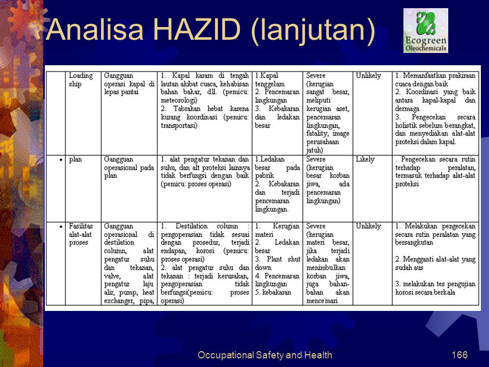Occupational Safety and Health165 Analisa HAZID(lanjutan)