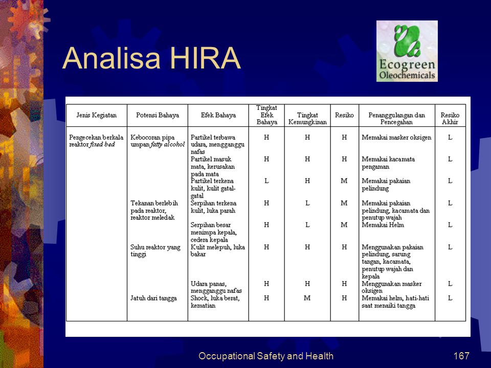 Occupational Safety and Health166 Analisa HAZID (lanjutan)
