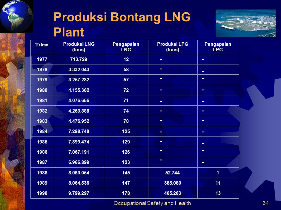 Occupational Safety and Health63 Bontang LNG Plant