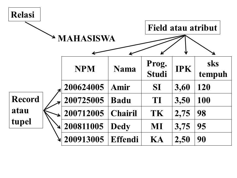 NPMNama Prog. Studi IPK sks tempuh 200624005AmirSI3,60120 200725005BaduTI3,50100 200712005ChairilTK2,7598 200811005DedyMI3,7595 200913005EffendiKA2,50