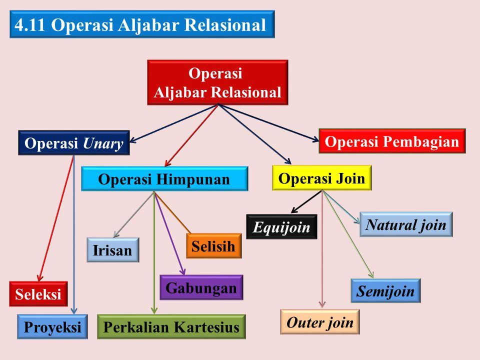 4.11 Operasi Aljabar Relasional Operasi Aljabar Relasional Operasi Unary Operasi Himpunan Operasi Join Operasi Pembagian Seleksi Proyeksi Irisan Selis