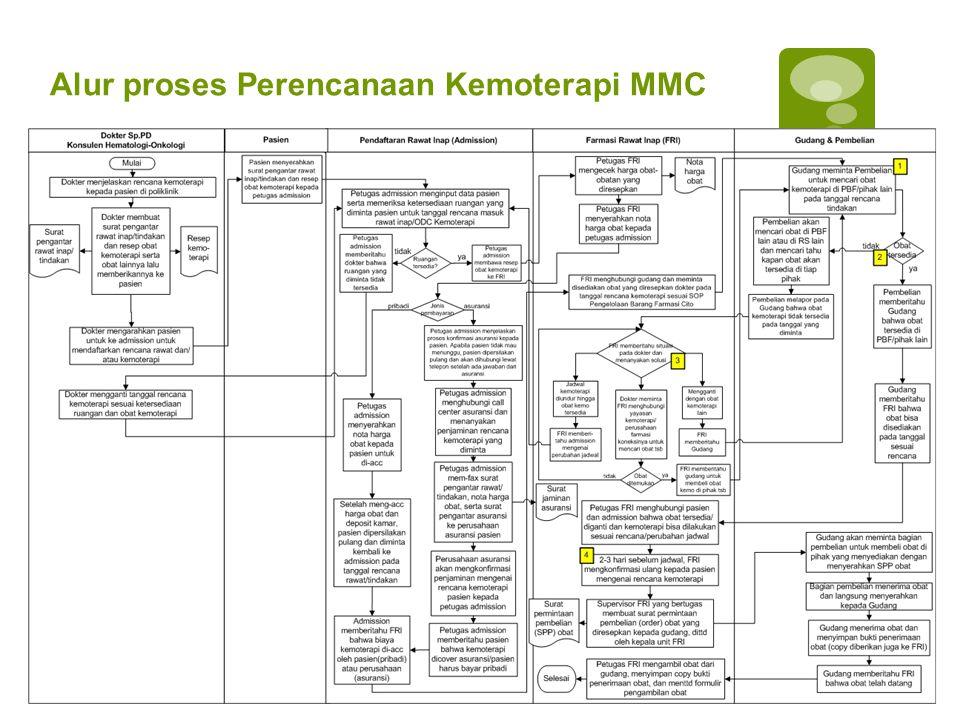 Alur proses Perencanaan Kemoterapi MMC