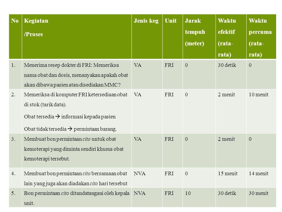No Kegiatan /Proses Jenis kegUnit Jarak tempuh (meter) Waktu efektif (rata- rata) Waktu percuma (rata- rata) 1. Menerima resep dokter di FRI: Memeriks