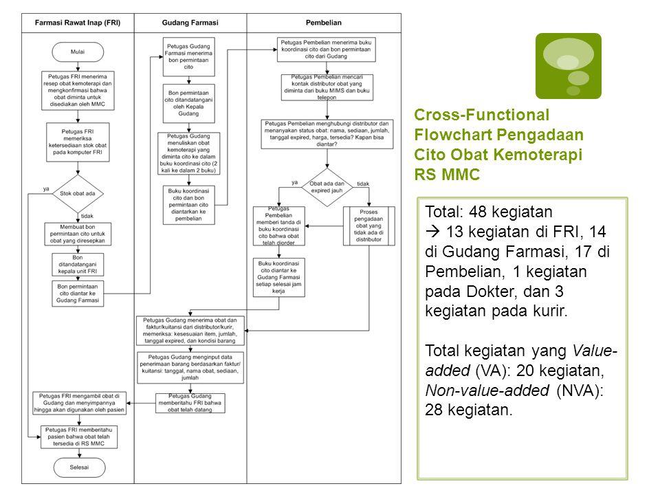 Cross-Functional Flowchart Pengadaan Cito Obat Kemoterapi RS MMC Total: 48 kegiatan  13 kegiatan di FRI, 14 di Gudang Farmasi, 17 di Pembelian, 1 keg