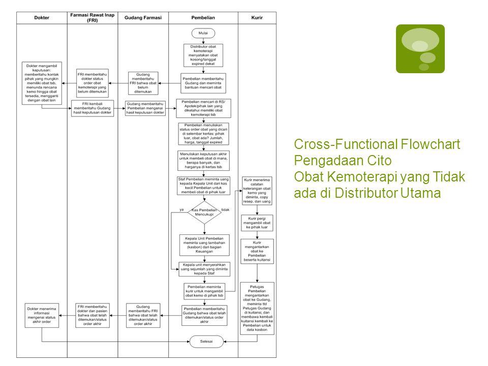 Cross-Functional Flowchart Pengadaan Cito Obat Kemoterapi yang Tidak ada di Distributor Utama