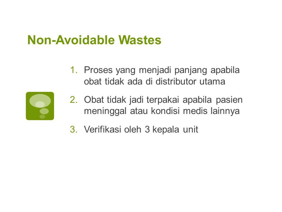 Non-Avoidable Wastes 1.Proses yang menjadi panjang apabila obat tidak ada di distributor utama 2.Obat tidak jadi terpakai apabila pasien meninggal ata